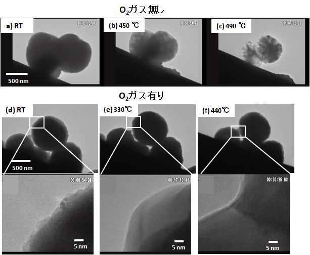 ゼラチンに保護されたCuナノ粒子で構成される2次粒子をフィラメント上で加熱してその場観察して得たTEM像。(a)~ (c)は真空中(3×10-5 Pa)(d)~(f)は、鏡筒中に酸素ガスを導入した場合(8×10-4 Pa)での観察結果6)