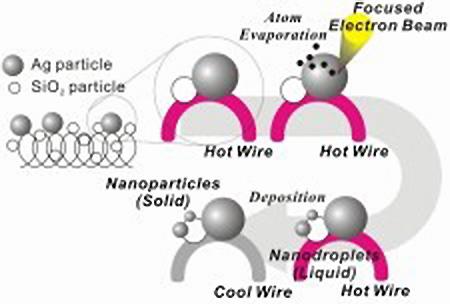 銀を電子顕微鏡内で蒸発させ、それを金属酸化物粒子上にナノ粒子として堆積させる方法。このナノ粒子の加熱その場観察を行う。9)
