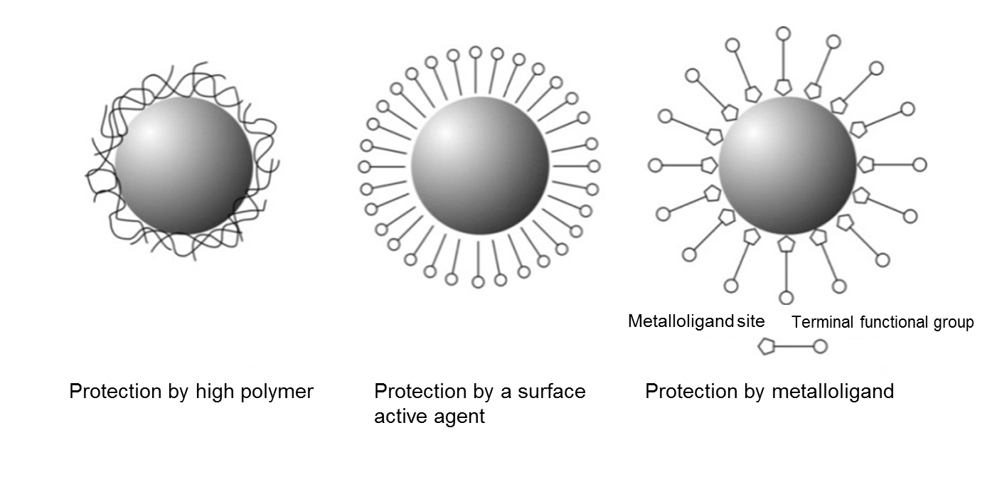 Alloy noble metal nanoparticles and their structures novel unlike the nanoparticles protected by the metal metallolig and on the right side of the diagram nanoparticles protected by a high polymer have a lower pooptronica